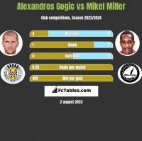 Alexandros Gogic vs Mikel Miller h2h player stats