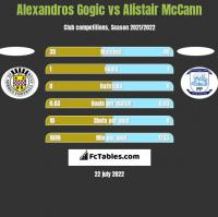 Alexandros Gogic vs Alistair McCann h2h player stats