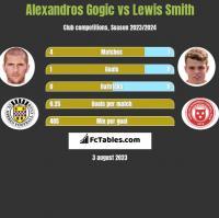 Alexandros Gogic vs Lewis Smith h2h player stats