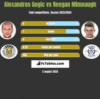 Alexandros Gogic vs Reegan Mimnaugh h2h player stats