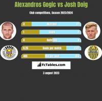 Alexandros Gogic vs Josh Doig h2h player stats
