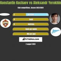Konstantin Kuchaev vs Aleksandr Yerokhin h2h player stats