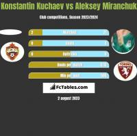 Konstantin Kuchaev vs Aleksey Miranchuk h2h player stats