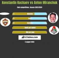 Konstantin Kuchaev vs Anton Miranchuk h2h player stats