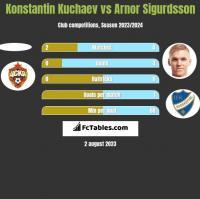 Konstantin Kuchaev vs Arnor Sigurdsson h2h player stats