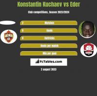 Konstantin Kuchaev vs Eder h2h player stats