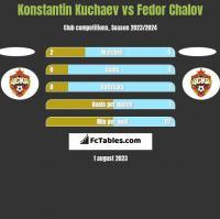 Konstantin Kuchaev vs Fedor Chalov h2h player stats