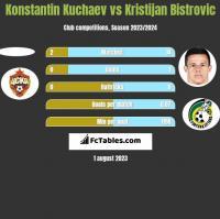 Konstantin Kuchaev vs Kristijan Bistrovic h2h player stats