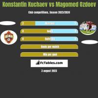 Konstantin Kuchaev vs Magomed Ozdoev h2h player stats