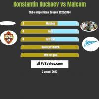 Konstantin Kuchaev vs Malcom h2h player stats