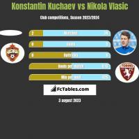 Konstantin Kuchaev vs Nikola Vlasic h2h player stats