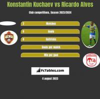 Konstantin Kuchaev vs Ricardo Alves h2h player stats