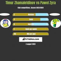 Timur Zhamaletdinov vs Pawel Zyra h2h player stats