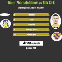 Timur Zhamaletdinov vs Rok Sirk h2h player stats