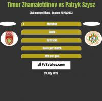 Timur Zhamaletdinov vs Patryk Szysz h2h player stats