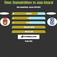 Timur Zhamaletdinov vs Joao Amaral h2h player stats