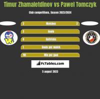 Timur Zhamaletdinov vs Pawel Tomczyk h2h player stats