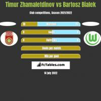 Timur Zhamaletdinov vs Bartosz Bialek h2h player stats