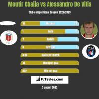 Moutir Chaija vs Alessandro De Vitis h2h player stats