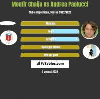 Moutir Chaija vs Andrea Paolucci h2h player stats