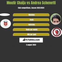 Moutir Chaija vs Andrea Schenetti h2h player stats