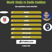 Moutir Chaija vs Danilo Soddimo h2h player stats