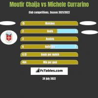 Moutir Chaija vs Michele Currarino h2h player stats