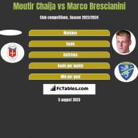 Moutir Chaija vs Marco Brescianini h2h player stats