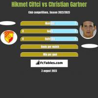 Hikmet Ciftci vs Christian Gartner h2h player stats