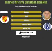 Hikmet Ciftci vs Christoph Hemlein h2h player stats