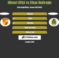 Hikmet Ciftci vs Efkan Bekiroglu h2h player stats