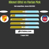 Hikmet Ciftci vs Florian Pick h2h player stats