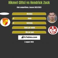 Hikmet Ciftci vs Hendrick Zuck h2h player stats