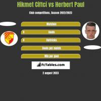 Hikmet Ciftci vs Herbert Paul h2h player stats