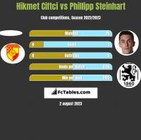 Hikmet Ciftci vs Phillipp Steinhart h2h player stats