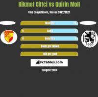 Hikmet Ciftci vs Quirin Moll h2h player stats