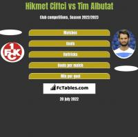 Hikmet Ciftci vs Tim Albutat h2h player stats