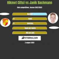 Hikmet Ciftci vs Janik Bachmann h2h player stats
