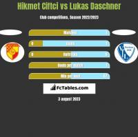 Hikmet Ciftci vs Lukas Daschner h2h player stats