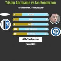 Tristan Abrahams vs Ian Henderson h2h player stats