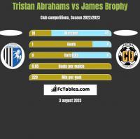 Tristan Abrahams vs James Brophy h2h player stats