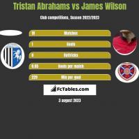 Tristan Abrahams vs James Wilson h2h player stats