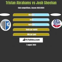 Tristan Abrahams vs Josh Sheehan h2h player stats