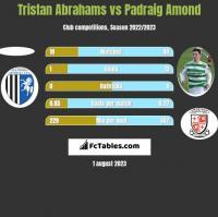 Tristan Abrahams vs Padraig Amond h2h player stats