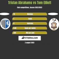 Tristan Abrahams vs Tom Elliott h2h player stats
