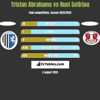 Tristan Abrahams vs Ruel Sotiriou h2h player stats