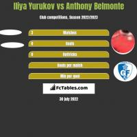 Iliya Yurukov vs Anthony Belmonte h2h player stats