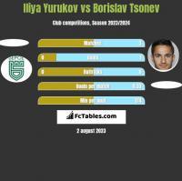 Iliya Yurukov vs Borislav Tsonev h2h player stats