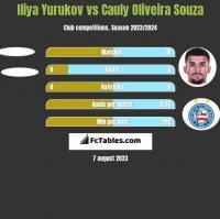 Iliya Yurukov vs Cauly Oliveira Souza h2h player stats