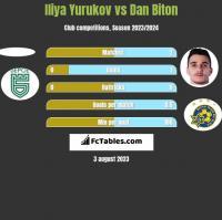 Iliya Yurukov vs Dan Biton h2h player stats